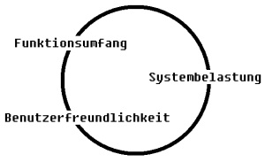 dreikreis